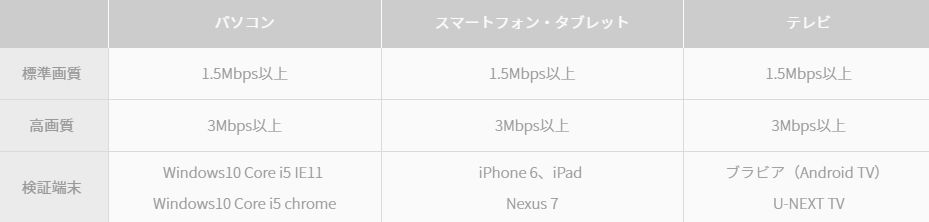 U-NEXT通信速度