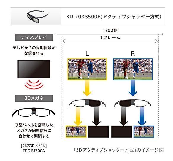 3Dメガネの仕組みと種類。パッシブ方式とアクティブ方式の違い。