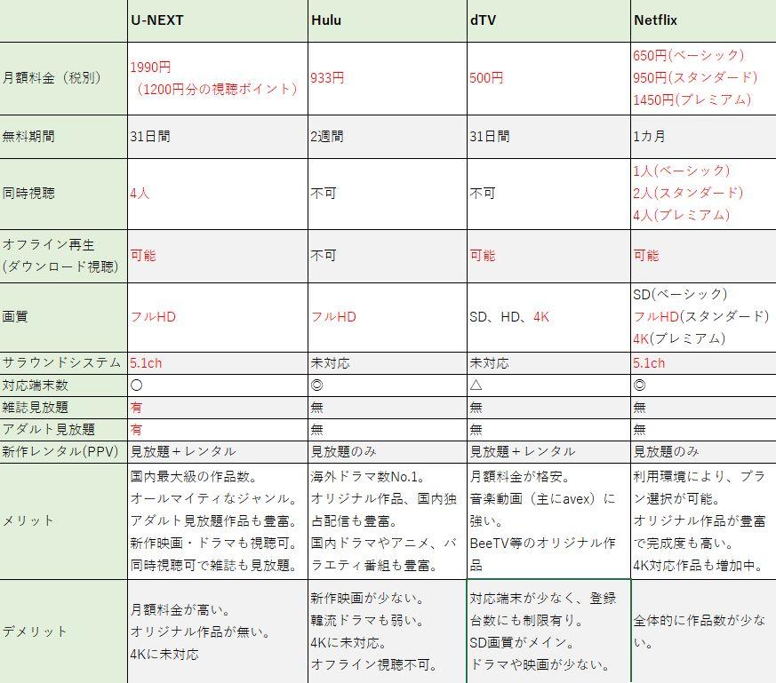 VODサービス比較表4