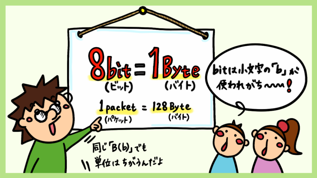 bitとByteの違い