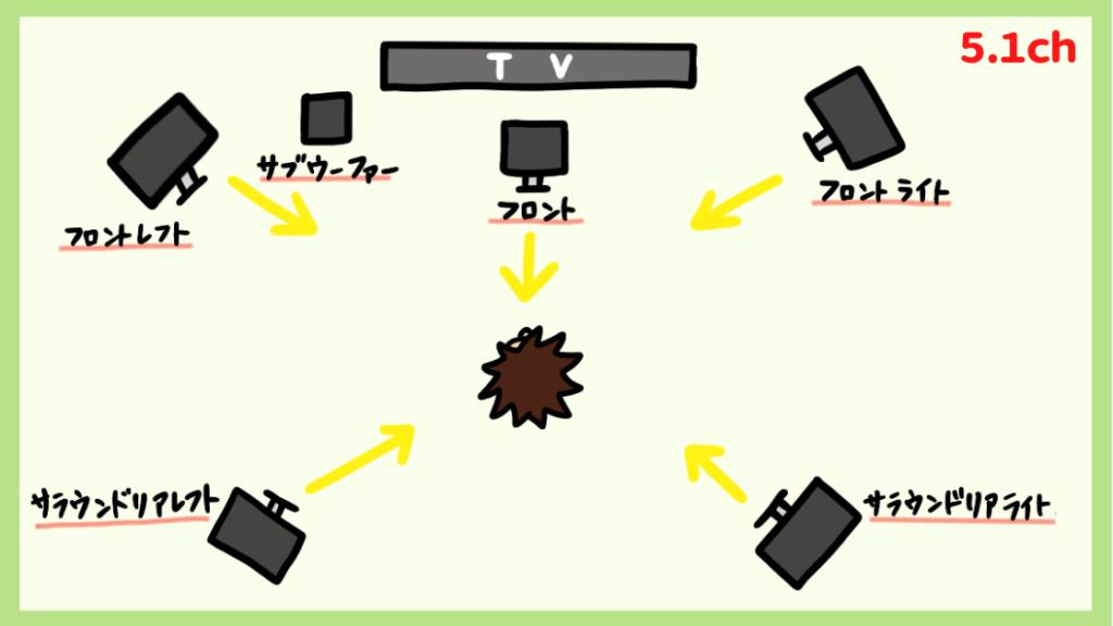 5.1チャンネルの配置