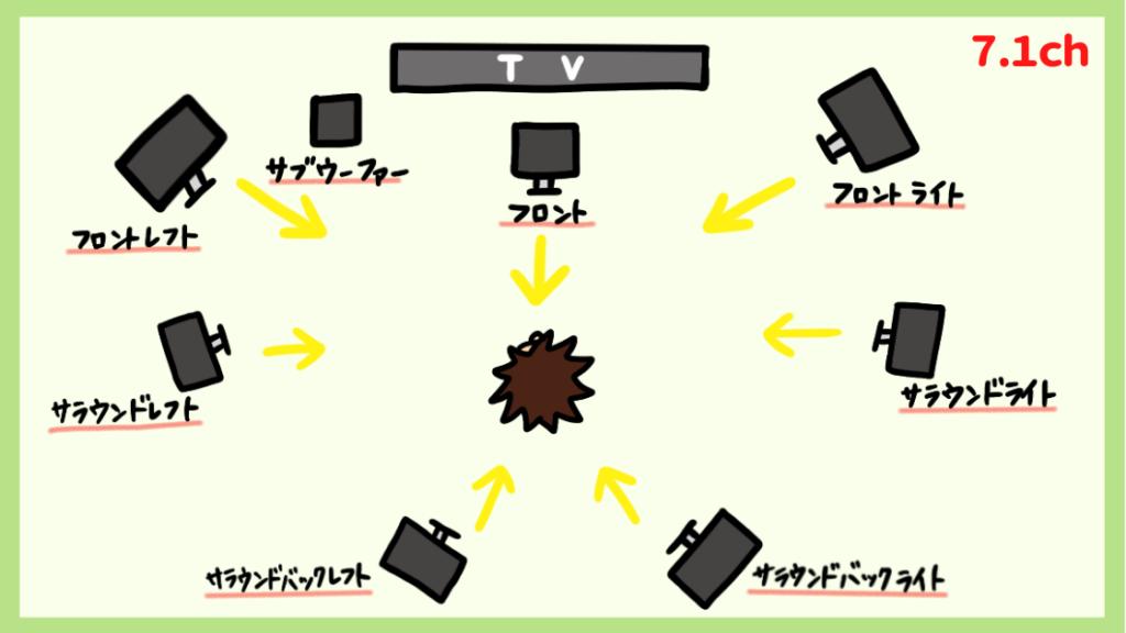7.1チャンネルの配置