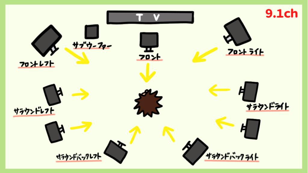 9.1チャンネルの配置