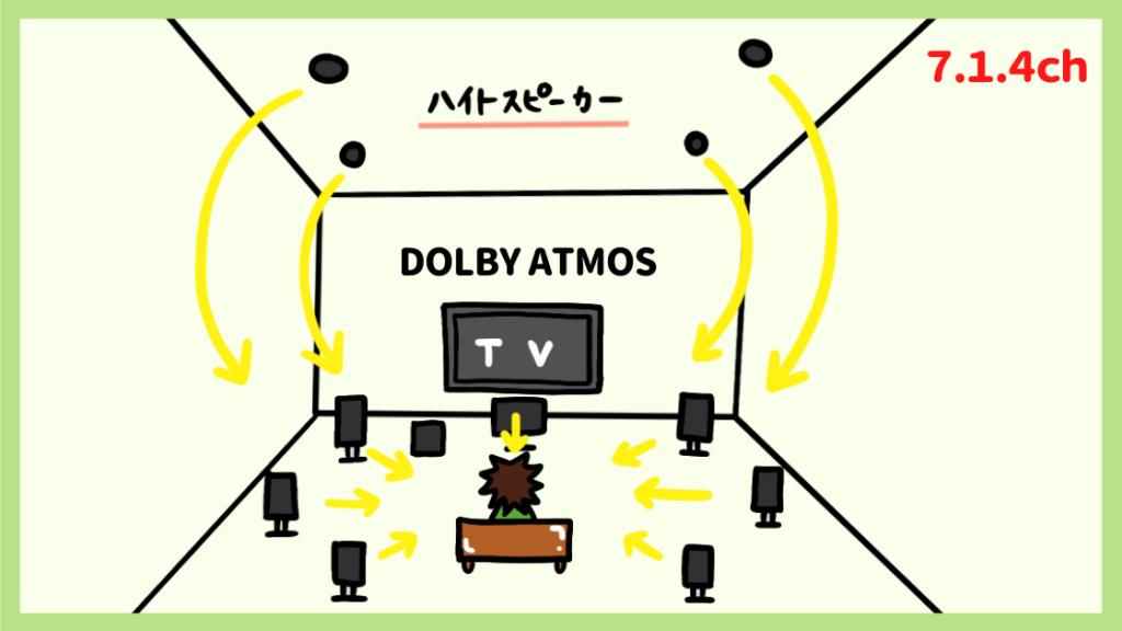 DOLBY ATMOS 7.1.4ch