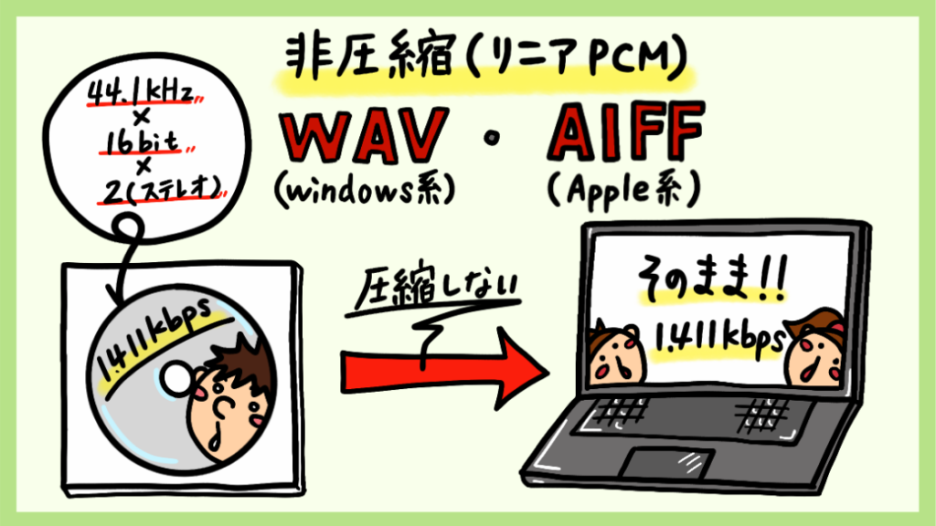 非圧縮WAV・AIFF