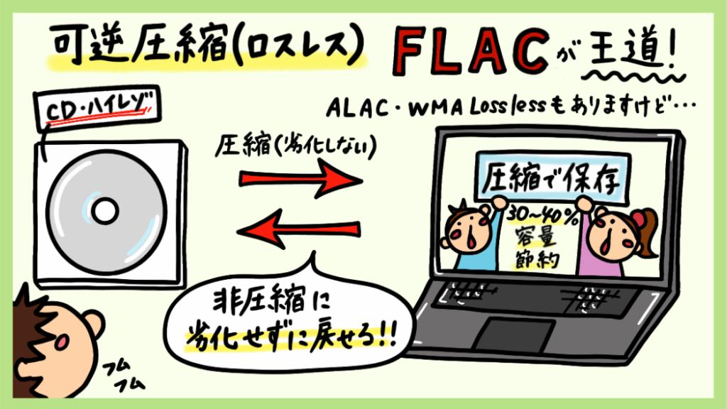可逆圧縮FLAC