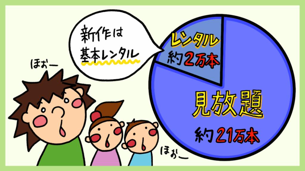 見放題数とレンタル数の比率